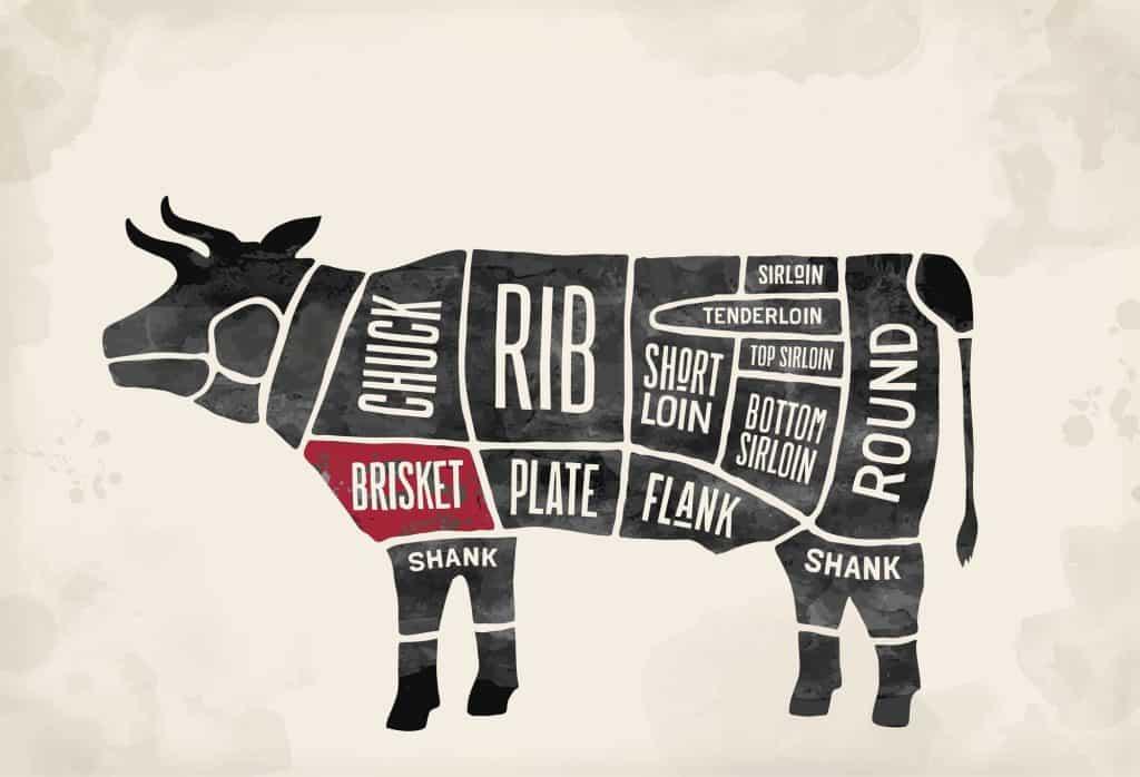 Brisket Cut Of Beef